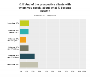 Getting More Prospects Or Clients2